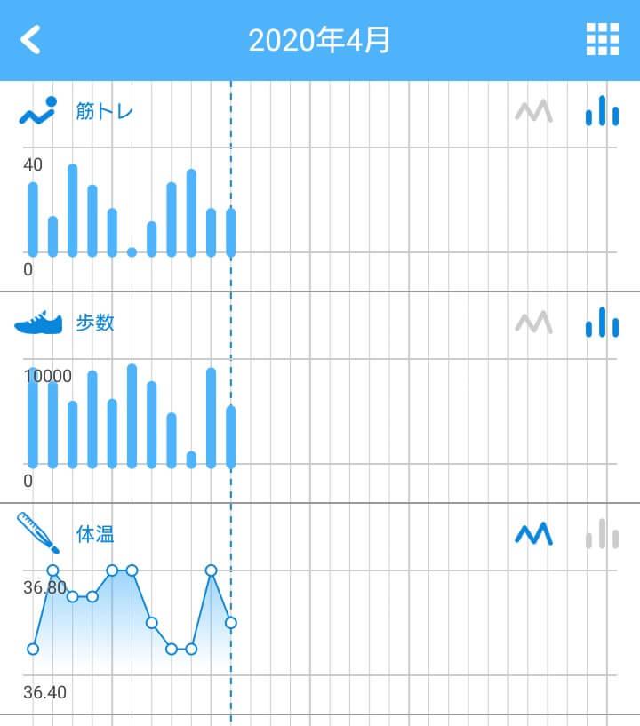 リズムケア・グラフ複数表示画面