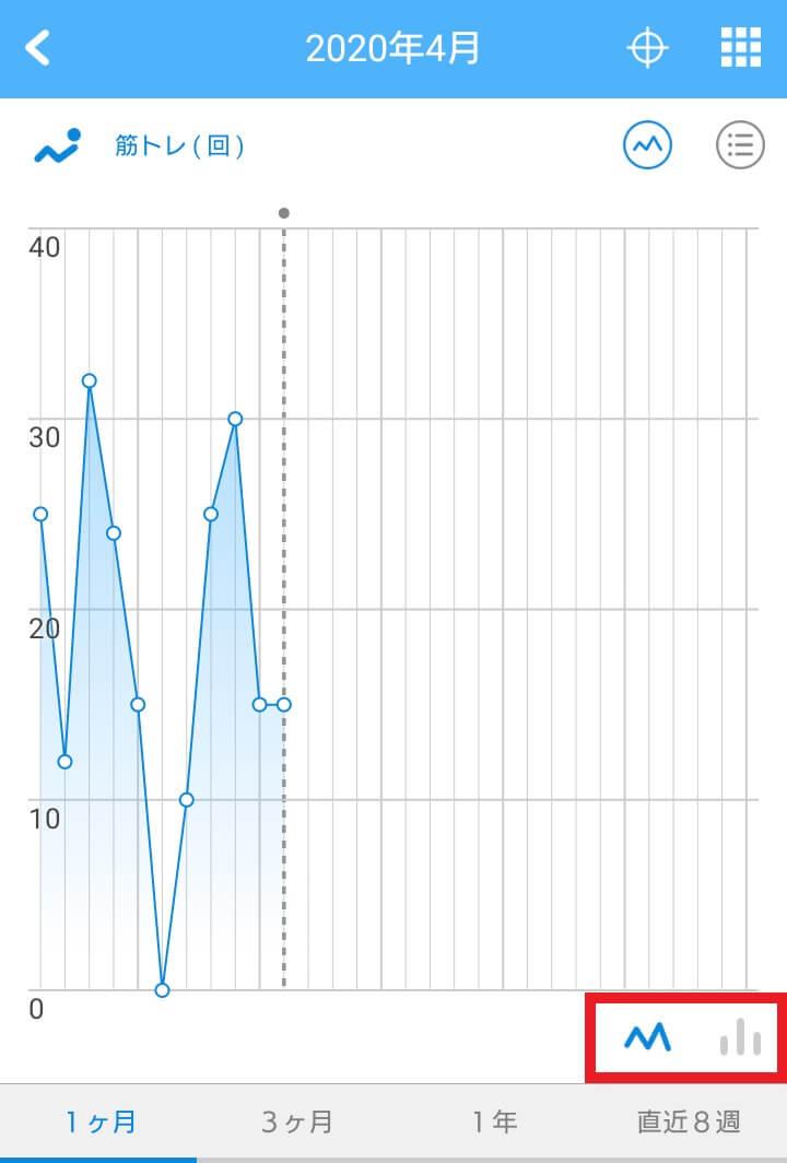 リズムケア・折れ線グラフ