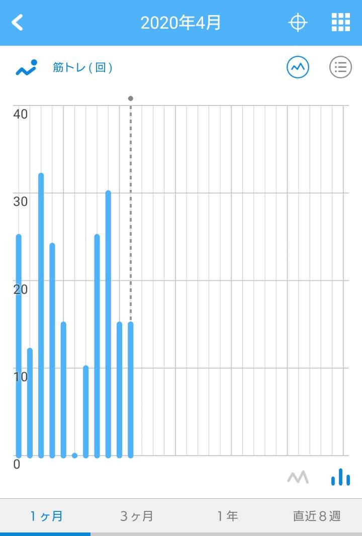 リズムケア・棒グラフ